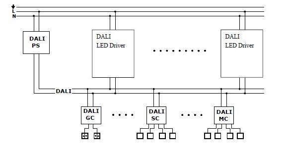dali dimmer control manufacturer